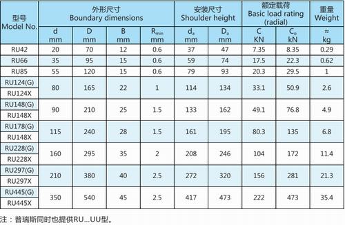 RU系列交叉圆柱滚子轴承型号表