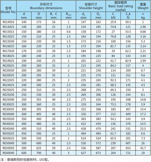 RE系列交叉滚子轴承型号表
