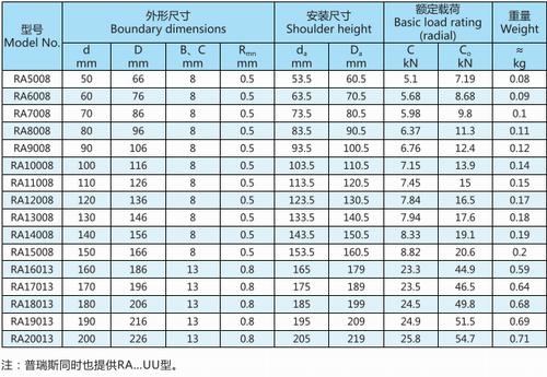 RA系列交叉滚子轴承型号表